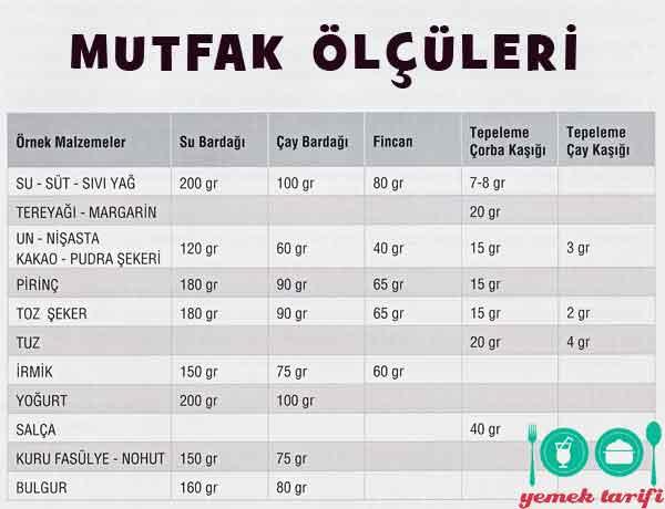 Mutfak-olculeri-1-su-bardagi-1-yemek-kasigi-tatli-kasigi-cay-kasigi-kac-yapar-pratik-bilgiler-puf-noktasi-1001yemektarifi